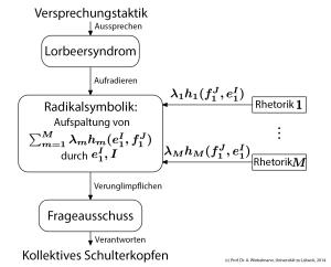 Radikalsymbolischer Kommunikationsansatz nach Prof. Dr. Alois Winkelmann